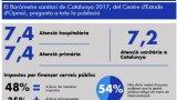 L'atenció sanitària pública a Catalunya, valorada amb un notable pels ciutadans