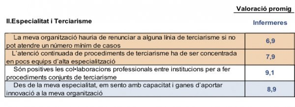 grups focals, debat professionals, terciarisme i especialitat, infermeres, resultats quantitatius