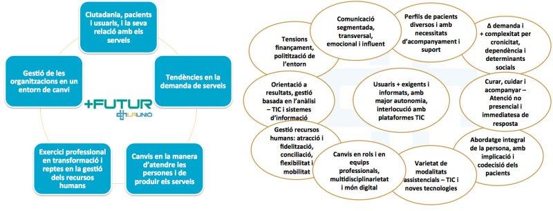 tendències i grups de treball jornada associativa