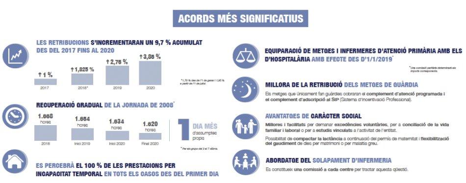 Resum Infografia II Conveni Laboral del SISCAT 2017-2020